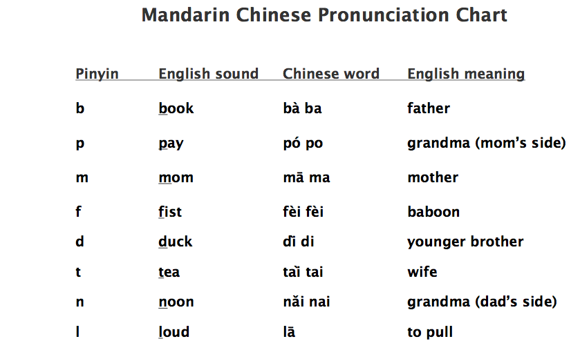 MPC Mandairn Chinese Pronunciation Chart