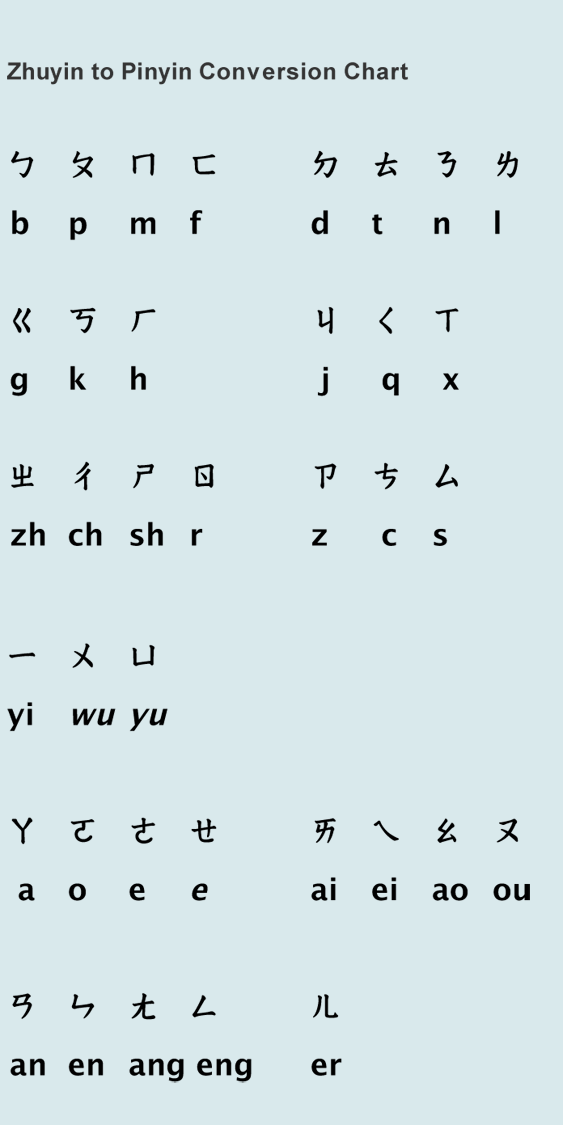 The Zhuyin Phonetic System Chart Below