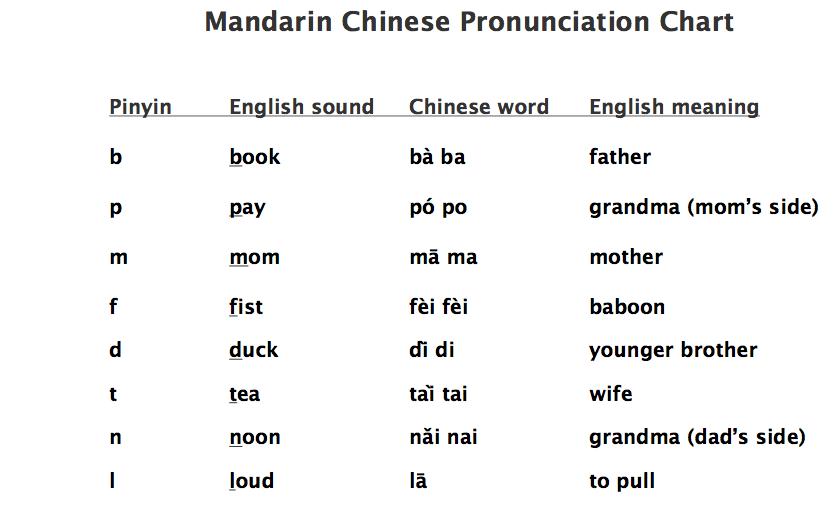 GUIDE | Pronunciation in English - Cambridge Dictionary